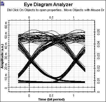 Optical System - Figure 3 - Improved system performance at 300Mb_s