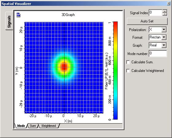 Optical System - Figure 29 -  Spatial visualizer at the fiber output displaying mode index 0, 5, 12 and 15