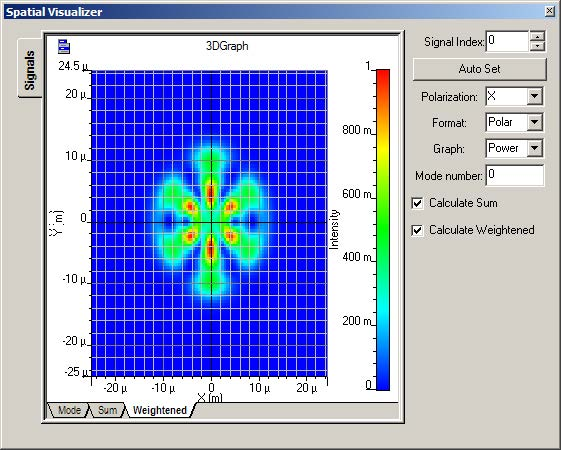 Optical System Spatial visualizer can display the Individual, Sum and Weightened sum of modes