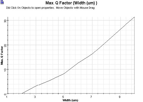 Optical System - Figure 21 - The value of Q-Factor versus photodetector active area width
