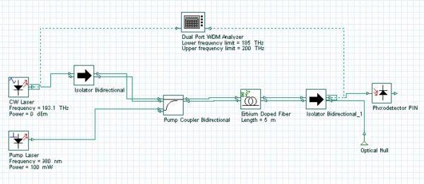 Optical System - Figure 3 - EDFA layout