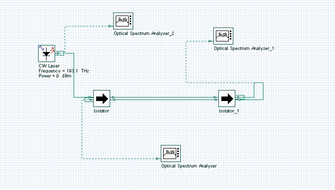 Optical System - Figure 7 - Basic bidirectional system with two isolators in cascade