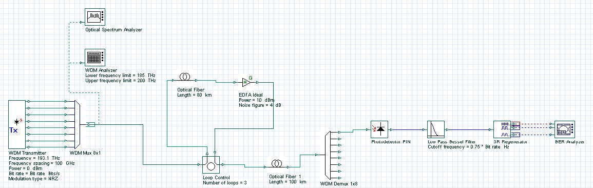 Optical System - Figure 13 -  WDM Transmitter layout design (Lesson 3B osd)