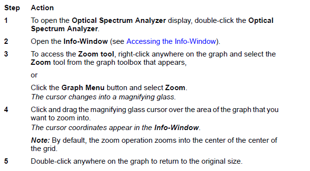 Optical System Zooming into a graph