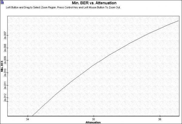 Optical System - Figure - 2 - BER x Attenuation