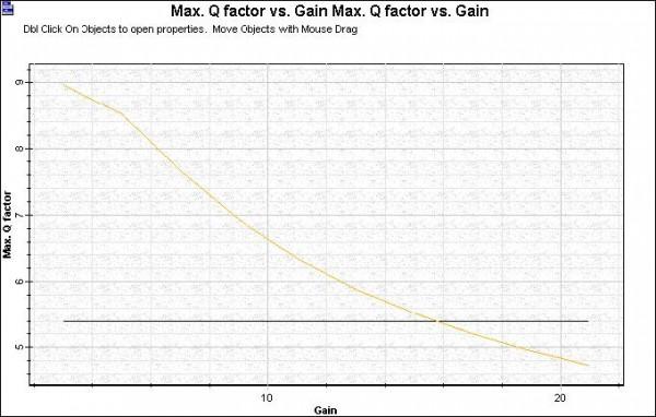 Optical System - Figure 4 -  Q factor x APD Gain