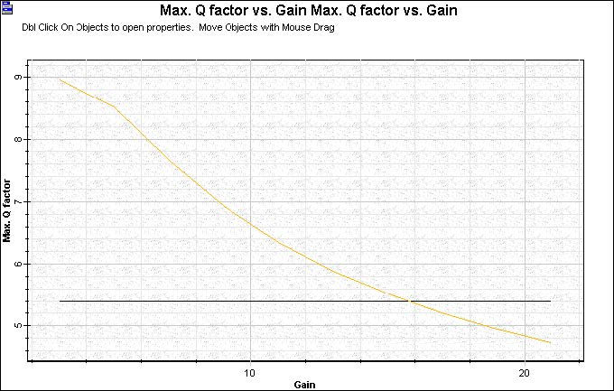 Optical System - Figure 4 -  Q factor x APD Gain
