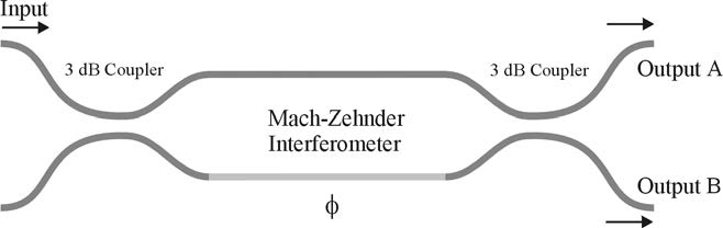 BPM - Figure 1 Schematics of MZI