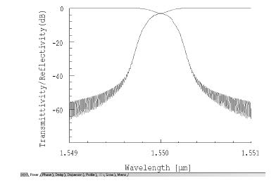 Optical Grating - Reflection and transmission spectra