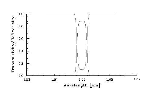 Optical Grating - Graph