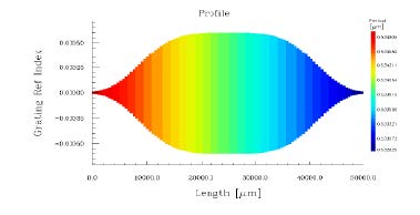 Optical Grating - Profile graph
