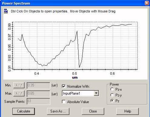 FDTD - Figure 4 Power transmission spectrum