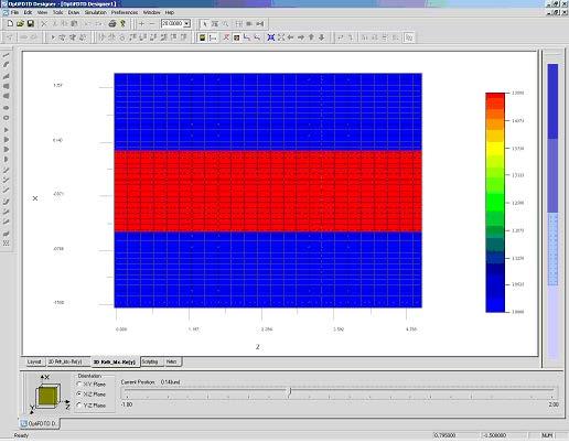 FDTD - Figure 3 Refractive index in x-z orientation at y=0.5
