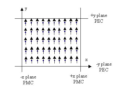 FDTD - Figure 14 Y-polarization plane wave (z-direction propagation) with boundary conditions