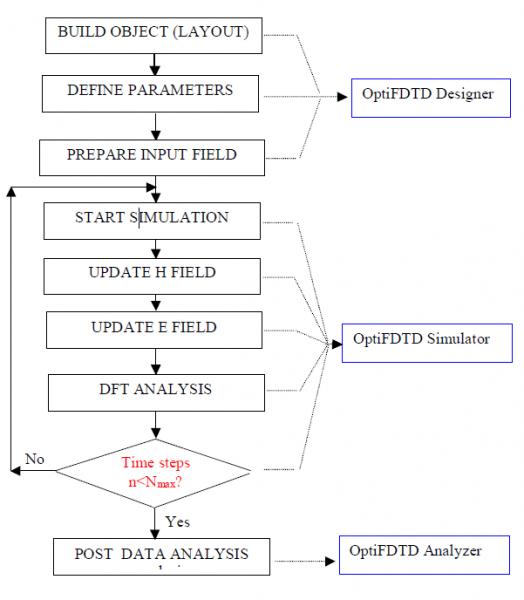 FDTD - Figure 5 FDTD Simulation Flow Chart in OptiFDTD
