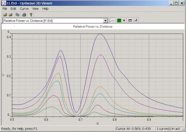 FDTD - Figure 5 Power transmission spectrum