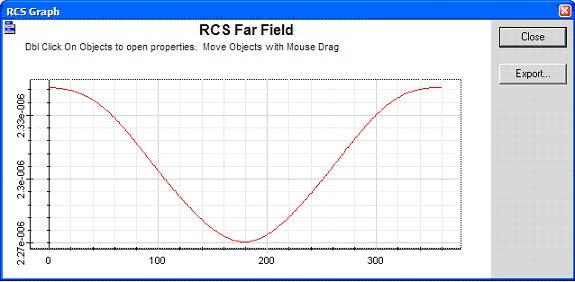 FDTD - Figure 18 RCS results