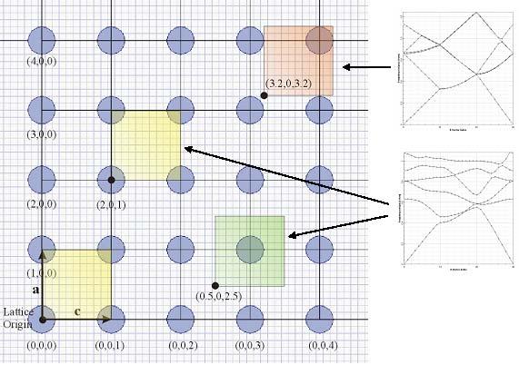 FDTD - Figure 3 Inversion Symmetry and Domain Origin