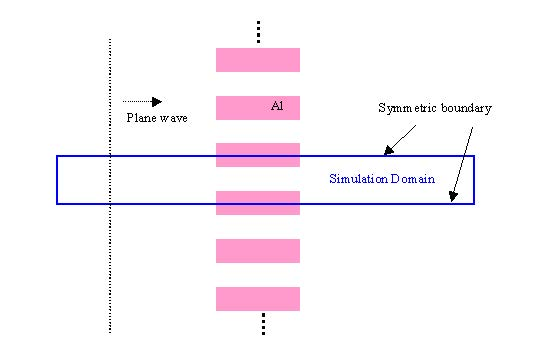 FDTD - Figure 1 Design of the layout to be simulated