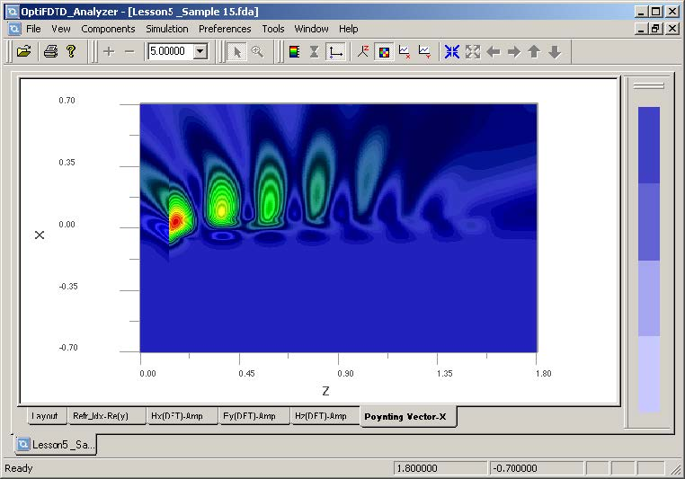 FDTD -Figure 6 X-direction Poynting Vector