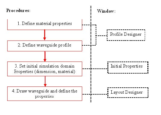 FDTD - Figure 1 Flow chart for building a Layout
