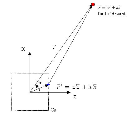 FDTD - Figure 23 Geometry of far-field point relative to the new field contour