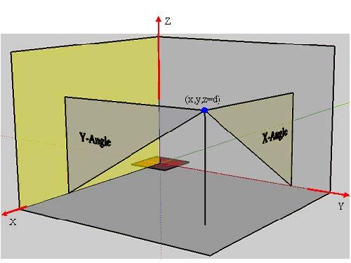 FDTD - Figure 22 Far-field angle (the red region is the near field)