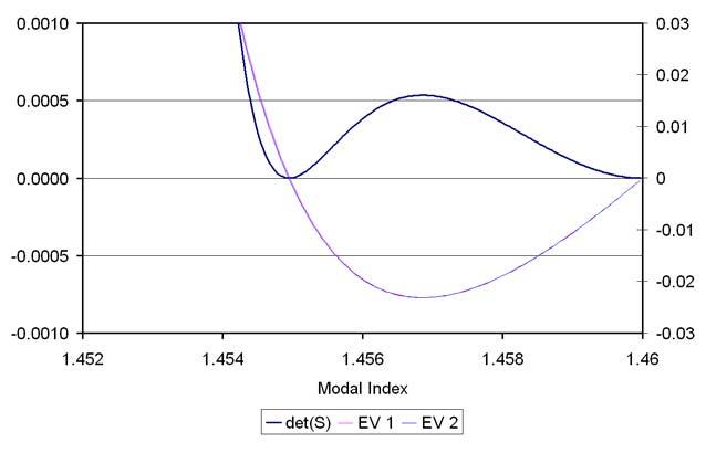 BPM - Figure 2 Plot of the eigenvalues and determinant vs modal index.