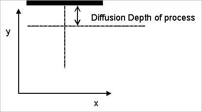 BPM - Figure 35 Midpoint for diffused waveguide