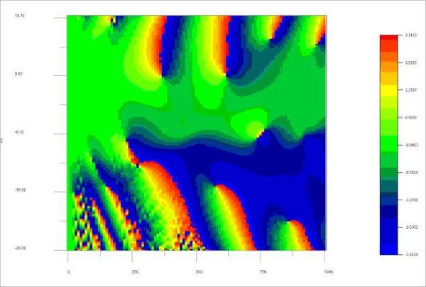 BPM - Figure 30 Optical Phase in X-Z plane