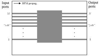 BPM - Scattering Data layout schematic