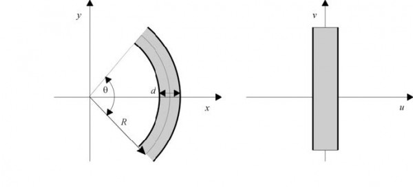 Optical BPM - Conformal mapping transforms a curved waveguide in (x,y) into a straight waveguide with modified refractive index in (u,v)