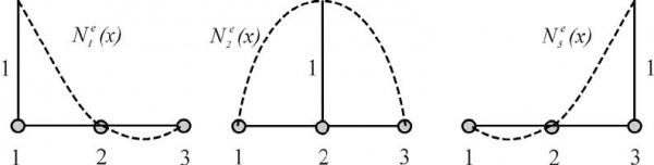 Optical BPM - The nodal expansion function for eth functions considering quadratic approximation