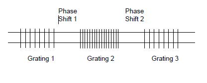 Optical Grating - a collection of gratings and phase shifts