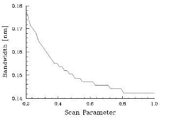 Optical Grating - Bandwidth vs Scan Parameter