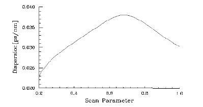 Optical Grating - Dispersion vs Scan