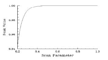 Optical Grating - peak position vs Scan Parameter