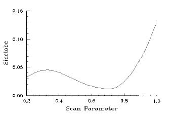 Optical Grating - sidelob vs Scan Parameter