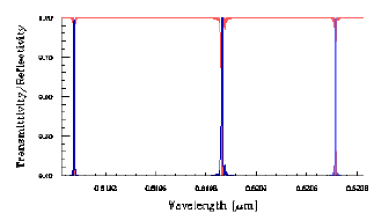 Optical Grating - narrow reflection and transmission spectra