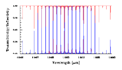 Optical Grating - superstructure spectrum