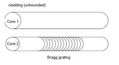 Optical Grating - bragg grating