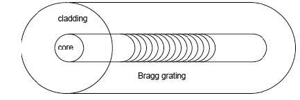 Optical Grating - The Single Fiber Module