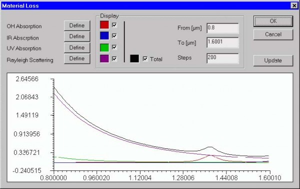 Optical Fiber - Material Loss dialog box
