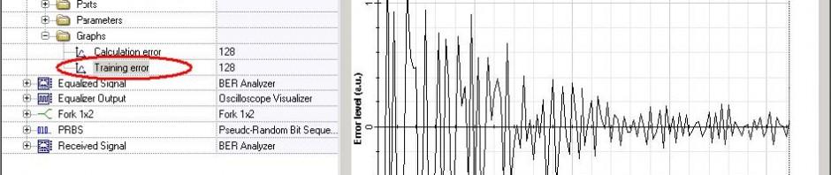 Optical System - Figure 4 Error level during training