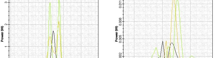 Optical System - Figure 10 Shape and spectra of pulses with 3, 30, and 60 mW peak power