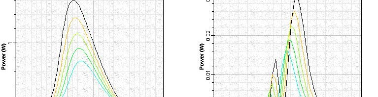 Optical System - Figure 12 SOA amplified internal loss Gaussian pulse signal