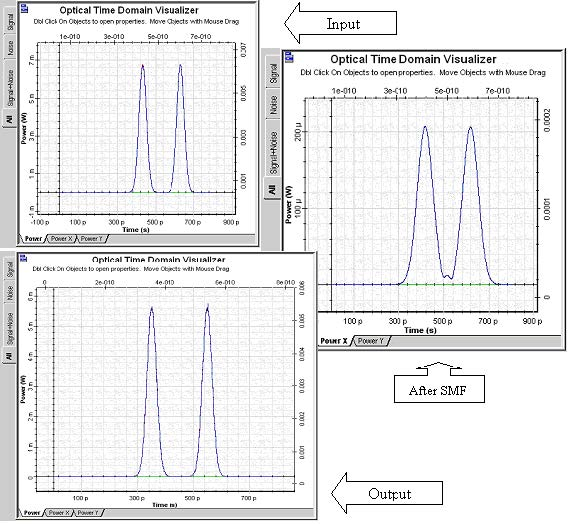 Optical System - Figure 2 Signal evolution in a dispersion compensated link span