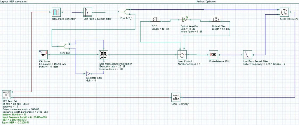 Optical System - Figure 2 System layout with BER calculated