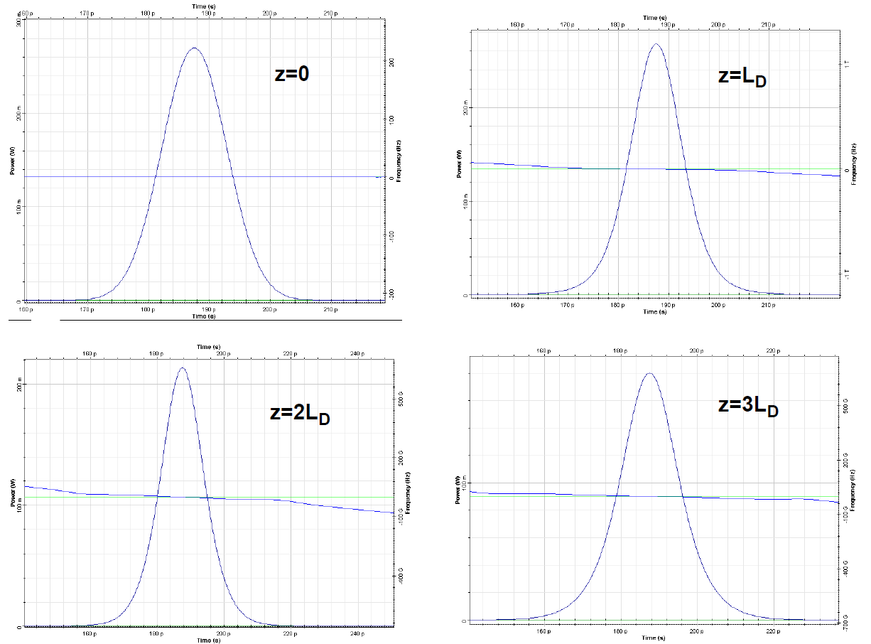 Optical System -Figure 2 - Results with SPM