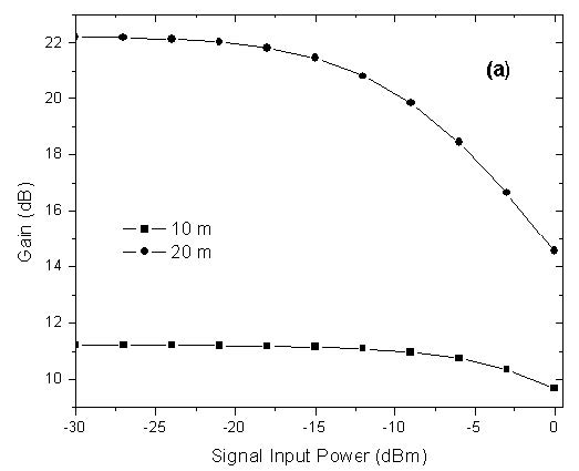 Optical System - Figure 4 - (a) Simulated gain at 1558 nm. (b) Return loss at 1558 nm versus signal input power